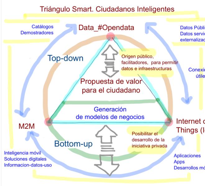 Smart Cities @fmorcillo P10