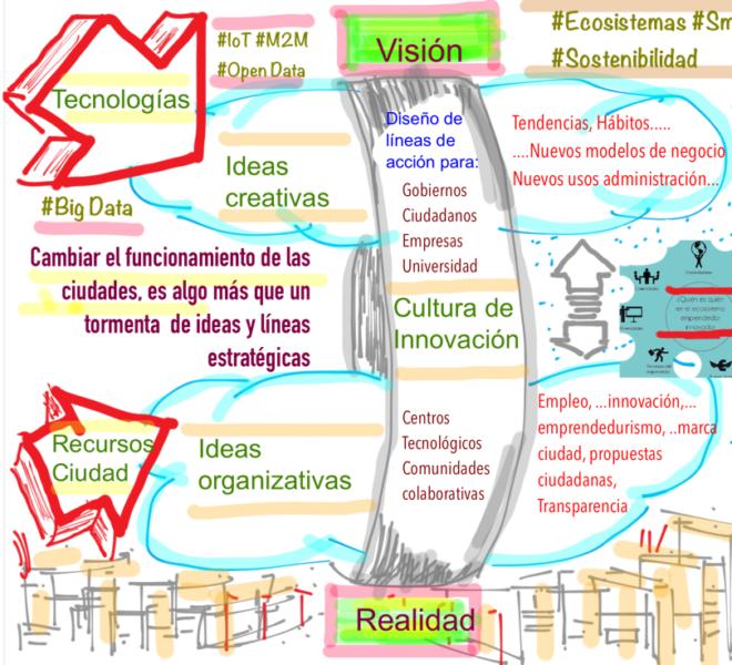 Smart Cities @fmorcillo P13