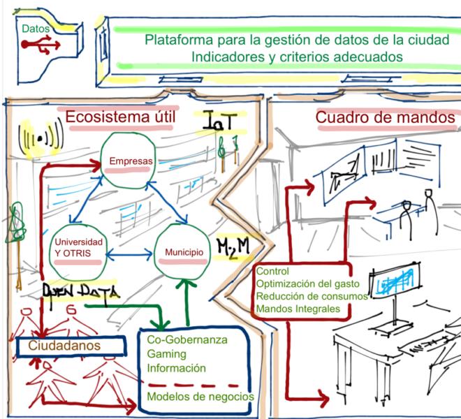 Smart Cities @fmorcillo P15