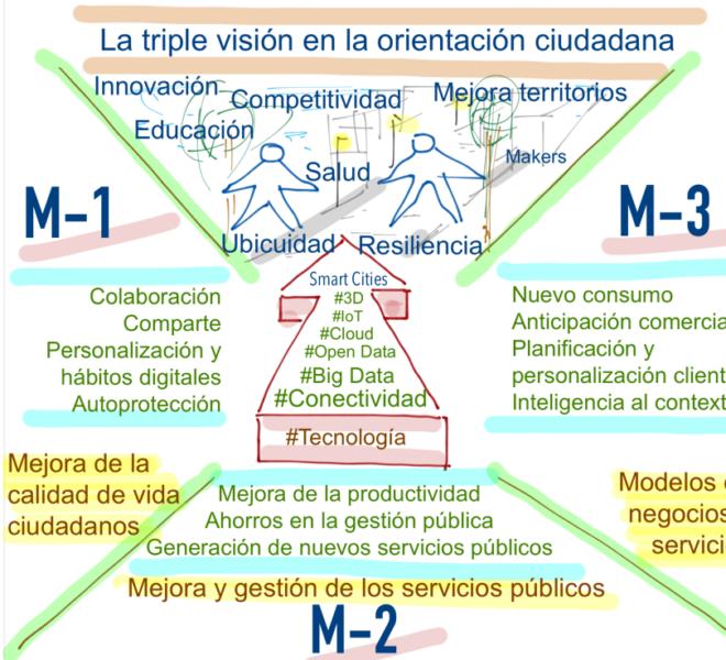 Smart Cities @fmorcillo P17