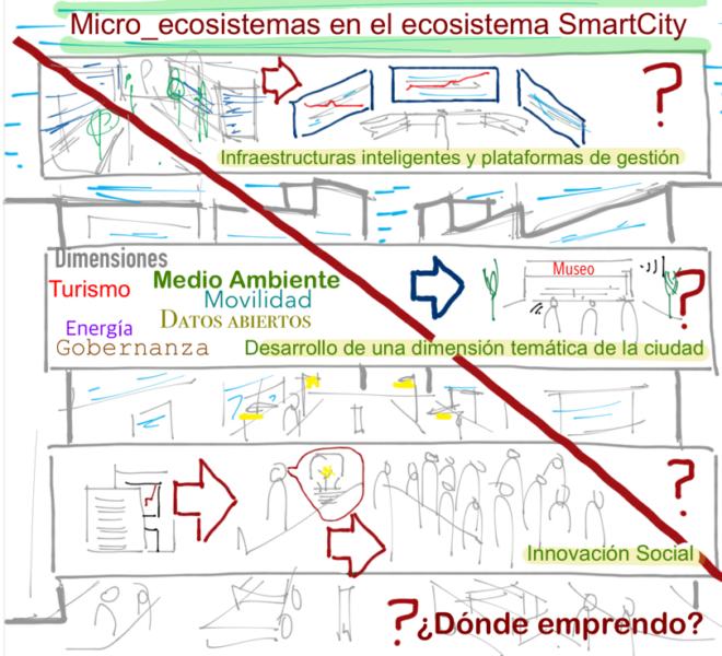 Smart Cities @fmorcillo P19