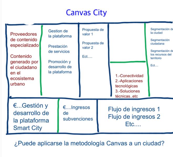 Smart Cities @fmorcillo P2