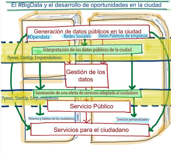 Smart Cities @fmorcillo P20