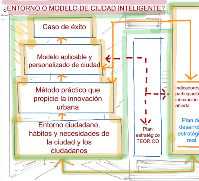 Smart Cities @fmorcillo P22