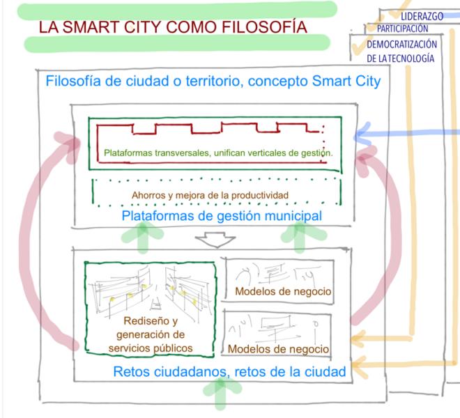Smart Cities @fmorcillo P23