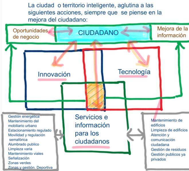 Smart Cities @fmorcillo P3