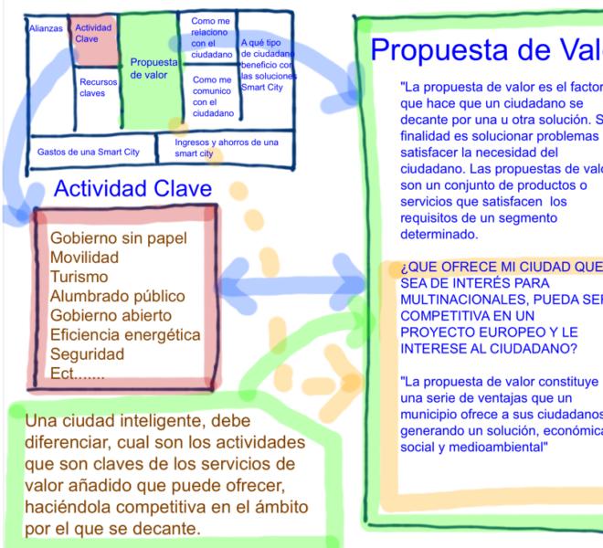 Smart Cities @fmorcillo P7